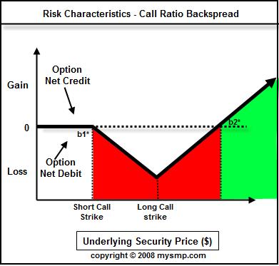 Back Ratio Spread Strategy